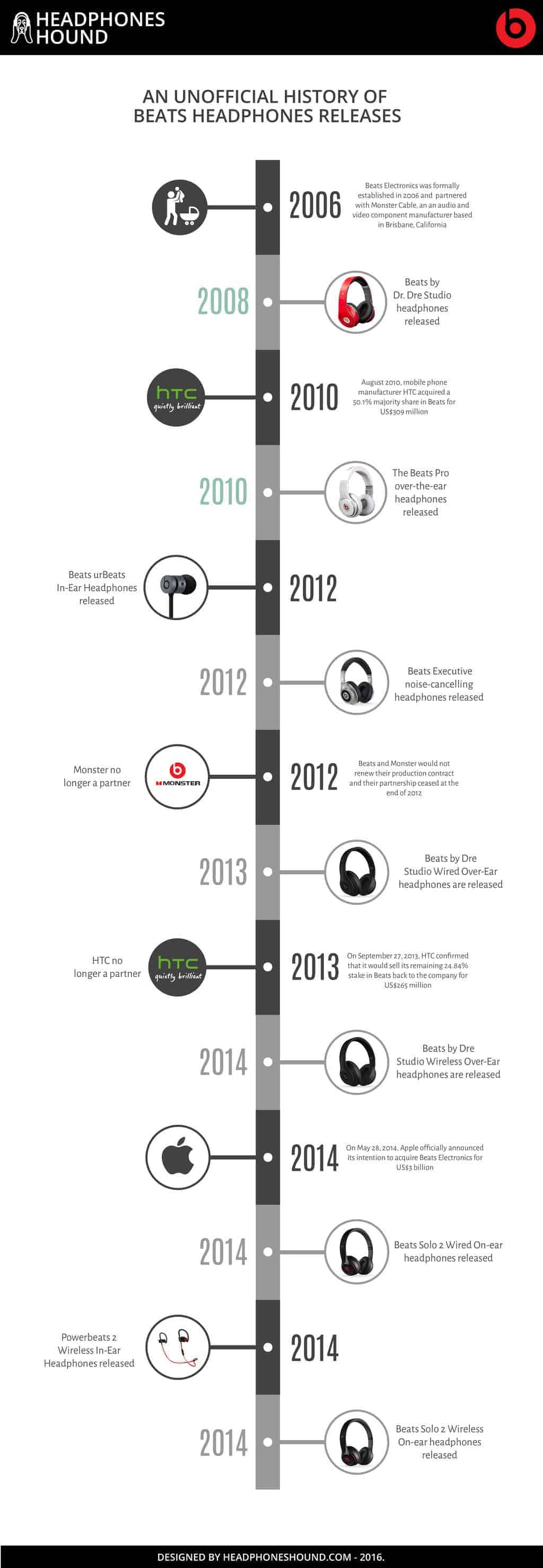 A History of Beats Headphones Releases